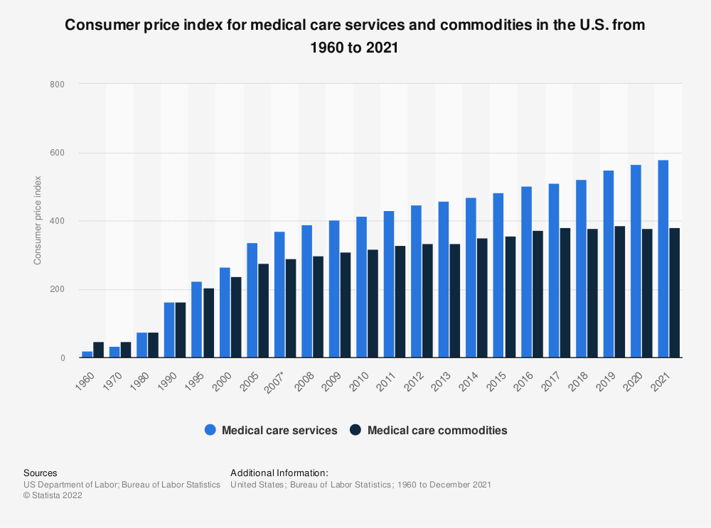 Statistic: Consumer price index for medical care services and commodities in the U.S. from 1960 to 2018*   | Statista