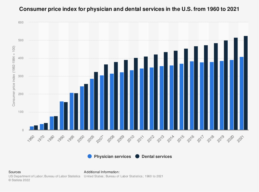 Statistic: Consumer price index for physician and dental services in the U.S. from 1960 to 2016 | Statista