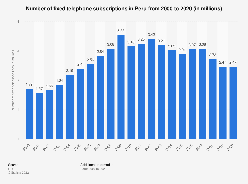 Statistic: Number of fixed telephone subscriptions in Peru from 2000 to 2018 (in millions) | Statista