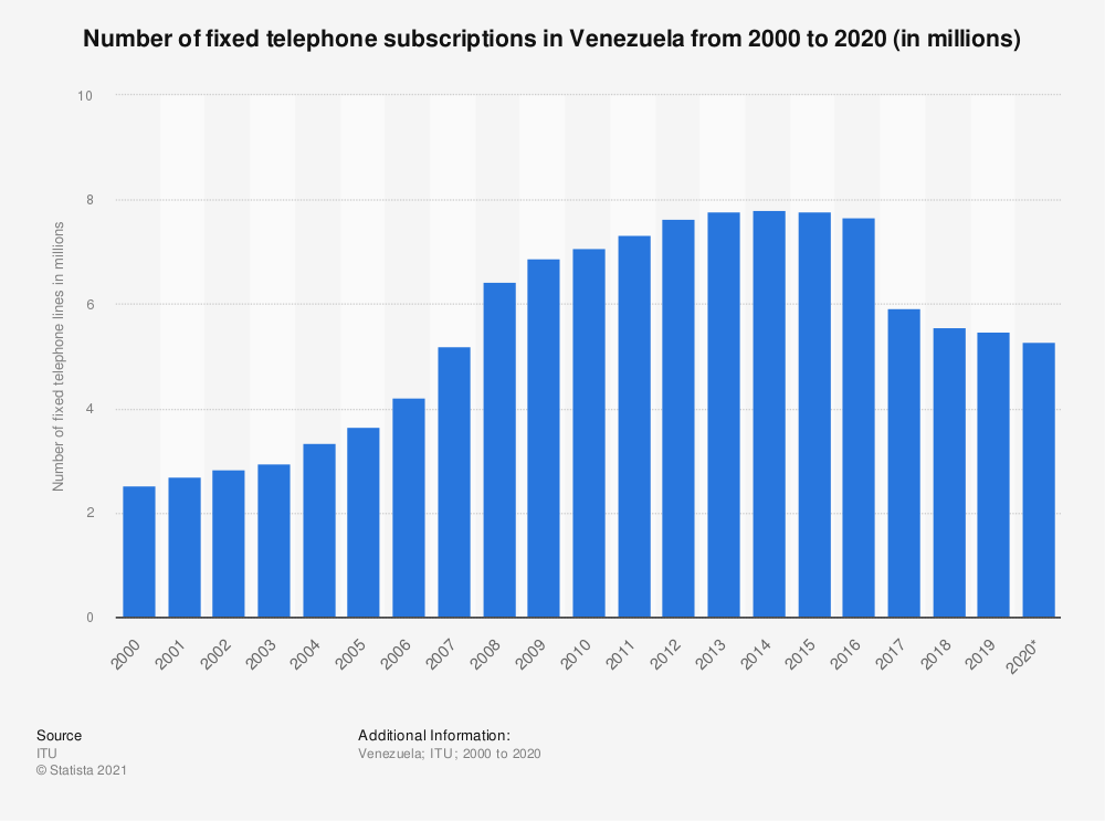 Statistic: Number of fixed telephone subscriptions in Venezuela from 2000 to 2019 (in millions) | Statista