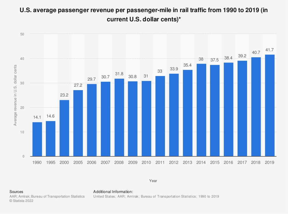 Statistic: U.S. average passenger revenue per passenger-mile in rail traffic from 1990 to 2018 (in current U.S. dollar cents)* | Statista