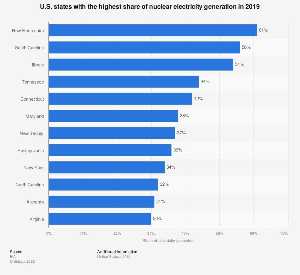 Statistic: U.S. states with the highest share of nuclear energy generation in 2017* | Statista