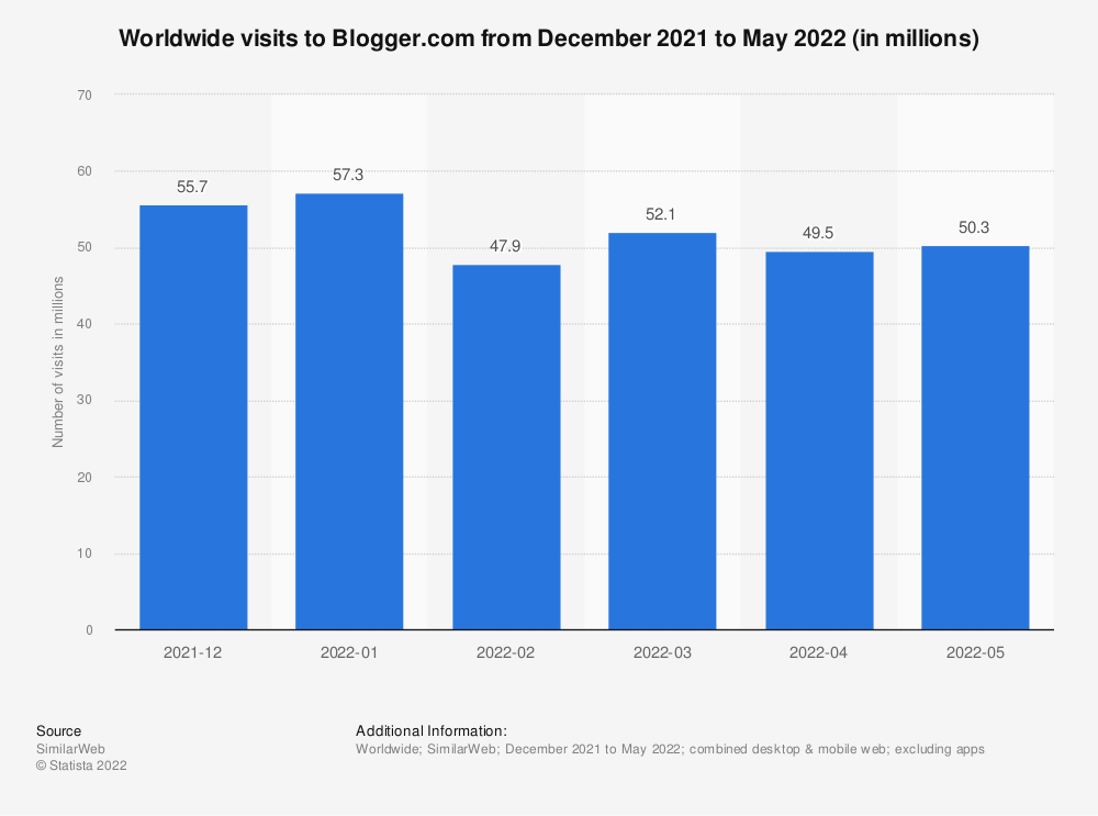 Statistic: Monthly unique visitors to blogs by female bloggers the United States in 2011, by volume | Statista