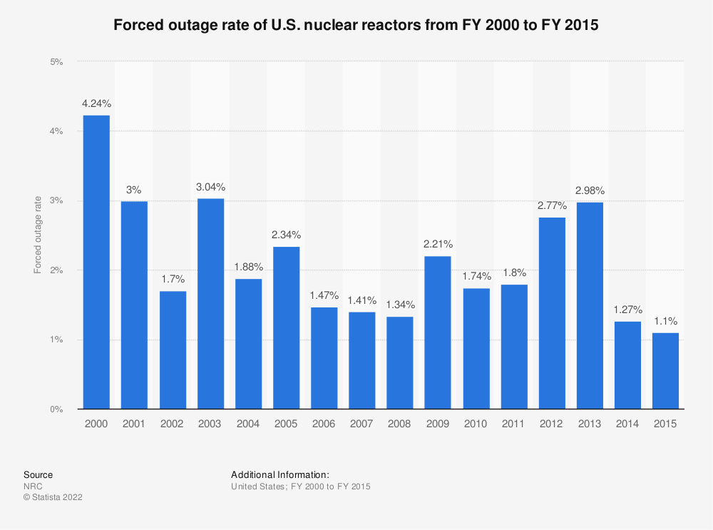Statistic: Forced outage rate of U.S. nuclear reactors from FY 2000 to FY 2015 | Statista