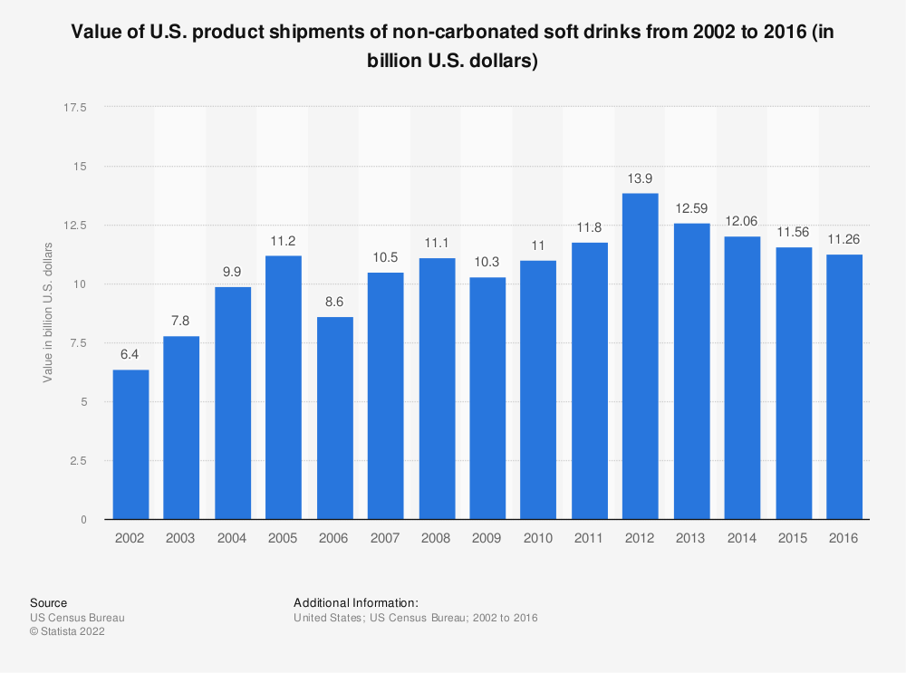 Statistic: Value of U.S. product shipments of non-carbonated soft drinks from 2002 to 2016 (in billion U.S. dollars) | Statista