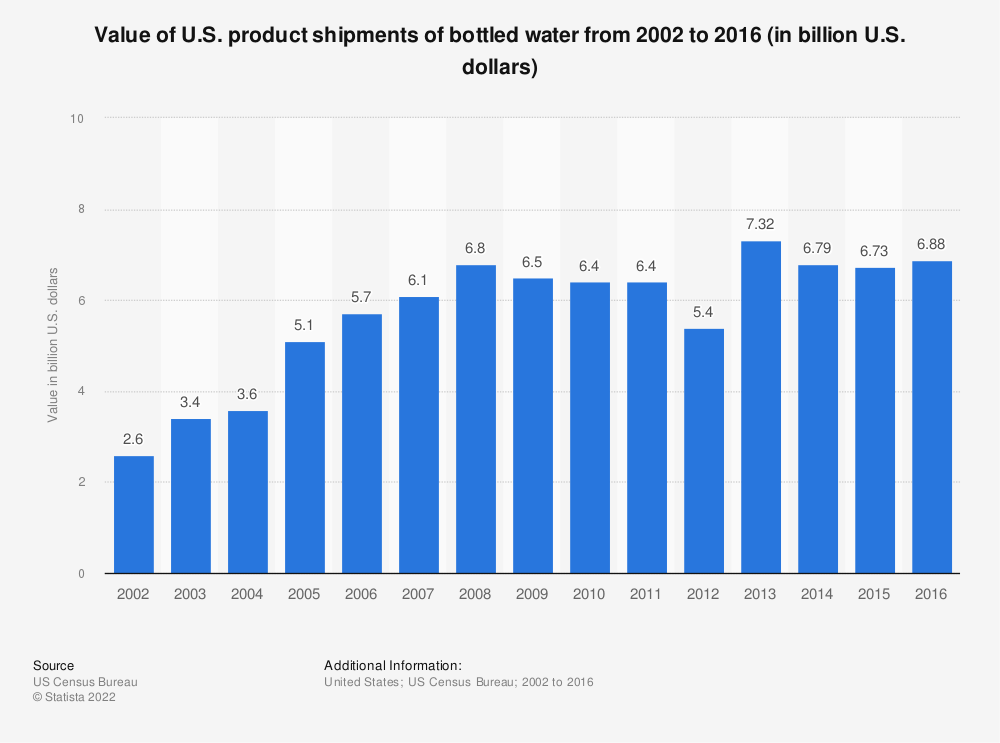 Statistic: Value of U.S. product shipments of bottled water from 2002 to 2016 (in billion U.S. dollars) | Statista