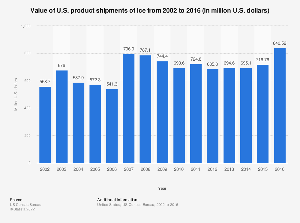 Statistic: Value of U.S. product shipments of ice from 2002 to 2016 (in million U.S. dollars) | Statista