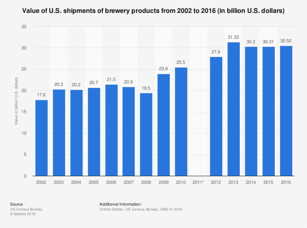 Statistic: Value of U.S. shipments of brewery products from 2002 to 2016 (in billion U.S. dollars) | Statista
