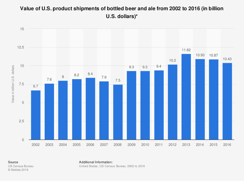 Statistic: Value of U.S. product shipments of bottled beer and ale from 2002 to 2016 (in billion U.S. dollars)* | Statista