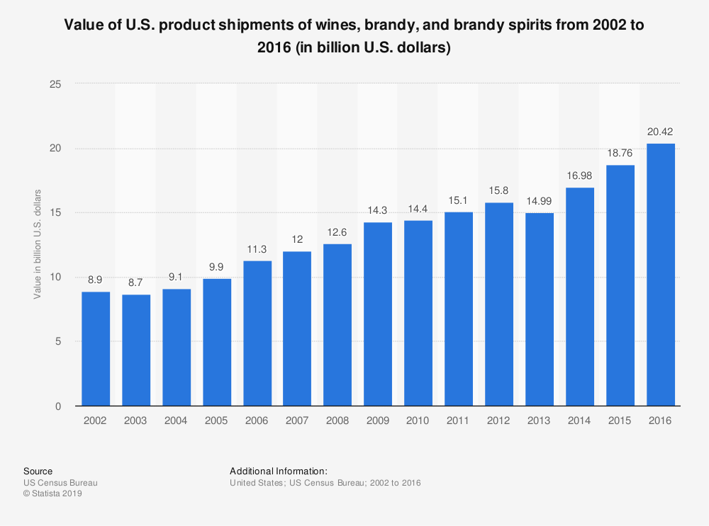 Statistic: Value of U.S. product shipments of wines, brandy, and brandy spirits from 2002 to 2016 (in billion U.S. dollars) | Statista
