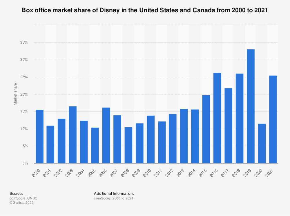 Statistic: North American box office market share of Disney/Buena Vista from 2000 to 2020 | Statista