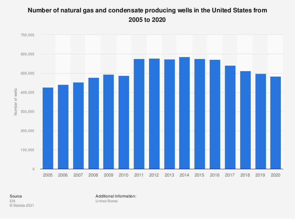 Statistic: Number of natural gas and condensate producing wells in the United States from 2005 to 2017 | Statista