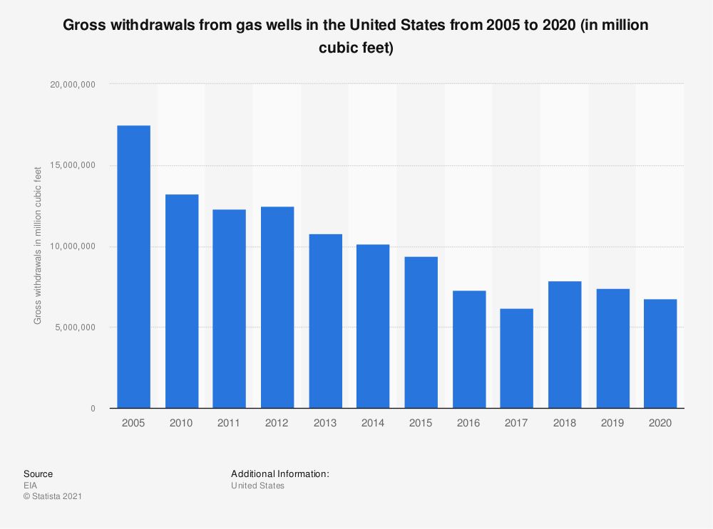 Statistic: Gross withdrawals from gas wells in the United States from 2007 to 2017 (in million cubic feet) | Statista