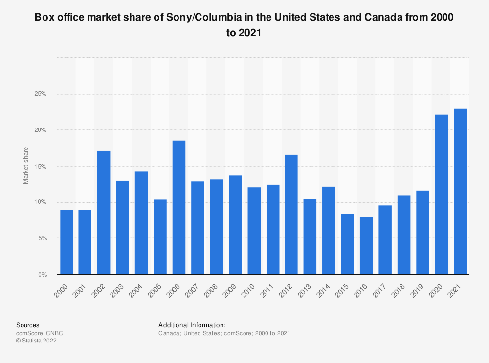 Statistic: North American box office market share of Sony / Columbia from 2000 to 2017 | Statista