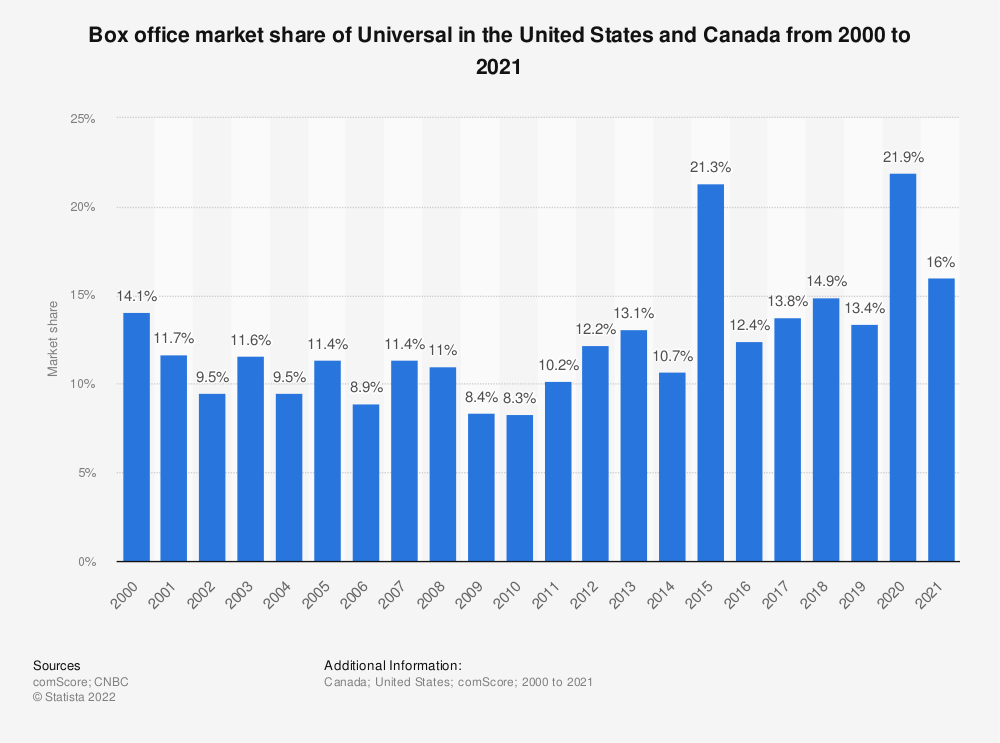 Statistic: North American box office market share of Universal from 2000 to 2019 | Statista