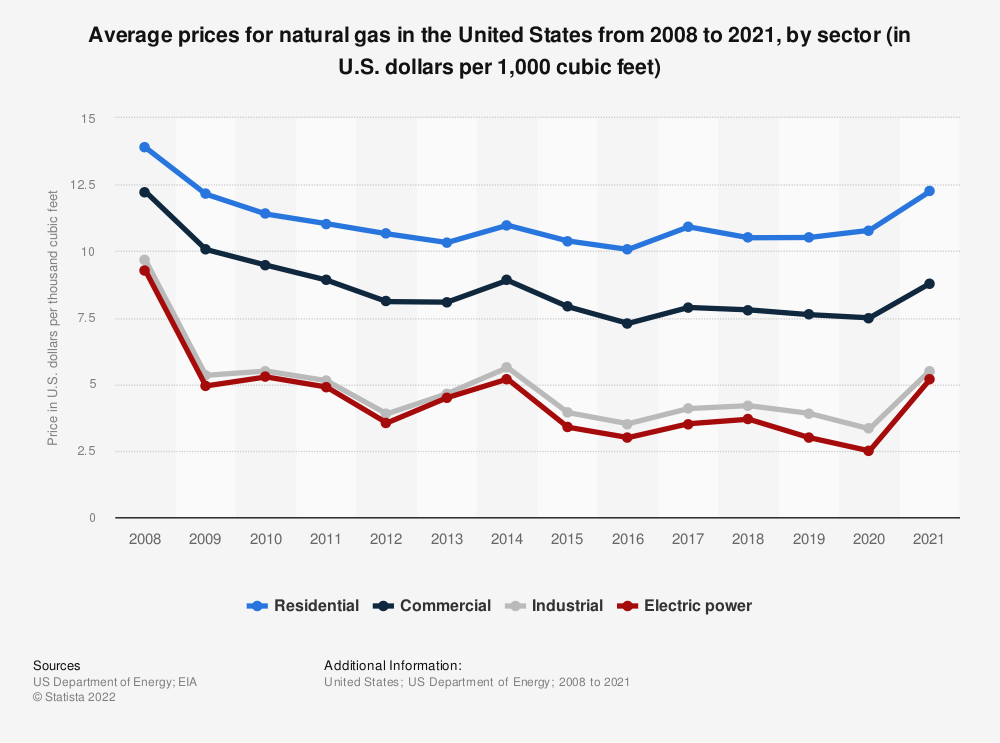 Statistic: Average U.S. natural gas prices from 2008 to 2018, by sector (in U.S. dollars per 1,000 cubic feet) | Statista