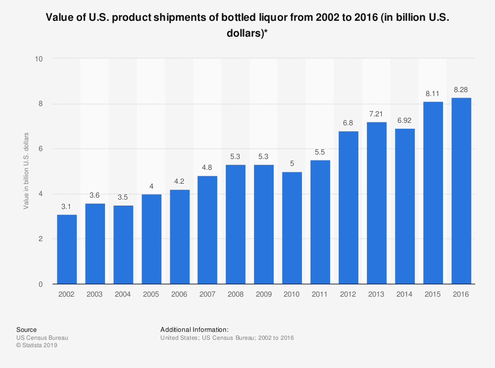 Statistic: Value of U.S. product shipments of bottled liquor from 2002 to 2016 (in billion U.S. dollars)* | Statista