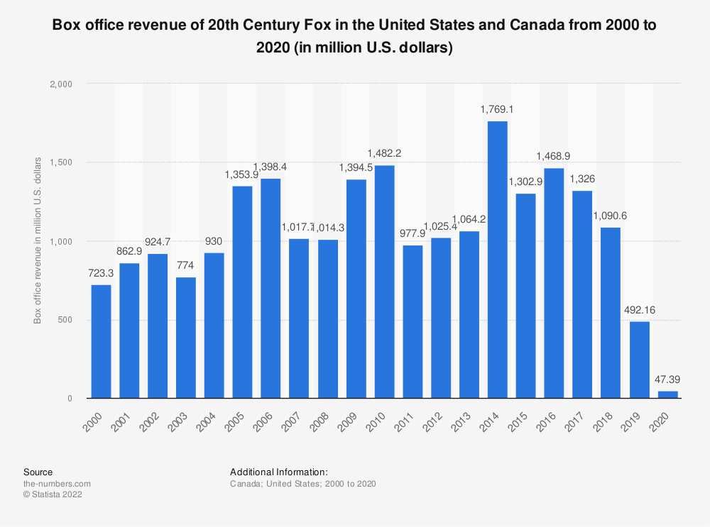 Statistic: North American box office revenue of 20th Century Fox from 2000 to 2019 (in million U.S. dollars) | Statista
