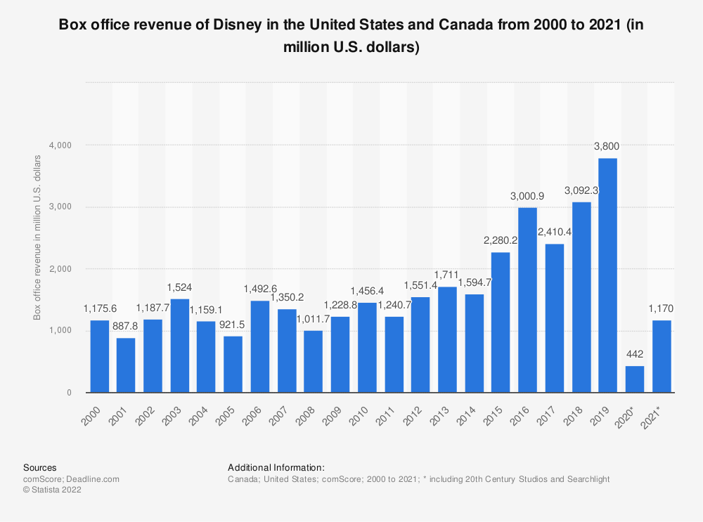 Statistic: North American box office revenue of Disney/Buena Vista from 2000 to 2019 (in million U.S. dollars) | Statista
