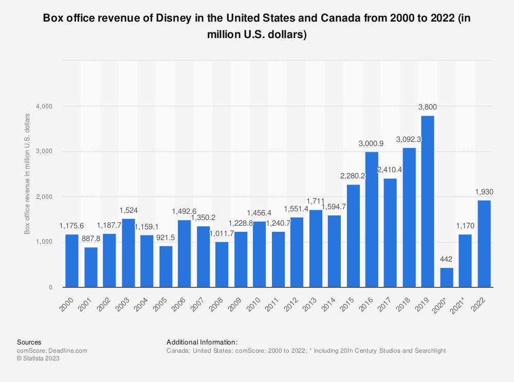Statistic: North American box office revenue of Disney/Buena Vista from 2000 to 2020 (in million U.S. dollars) | Statista