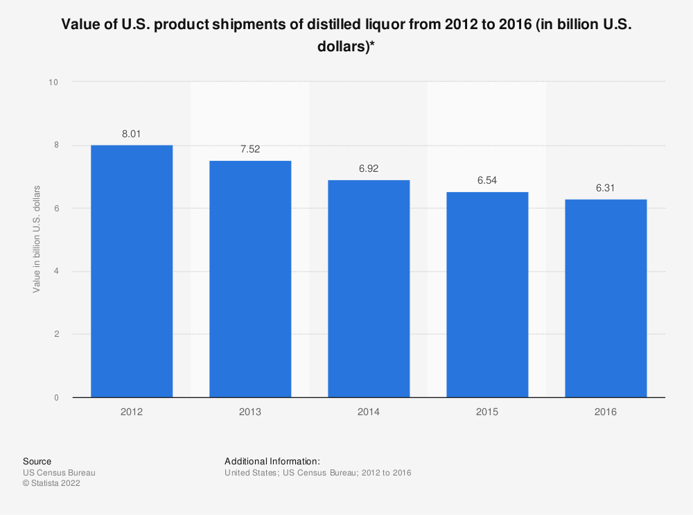 Statistic: Value of U.S. product shipments of distilled liquor from 2012 to 2016 (in billion U.S. dollars)* | Statista