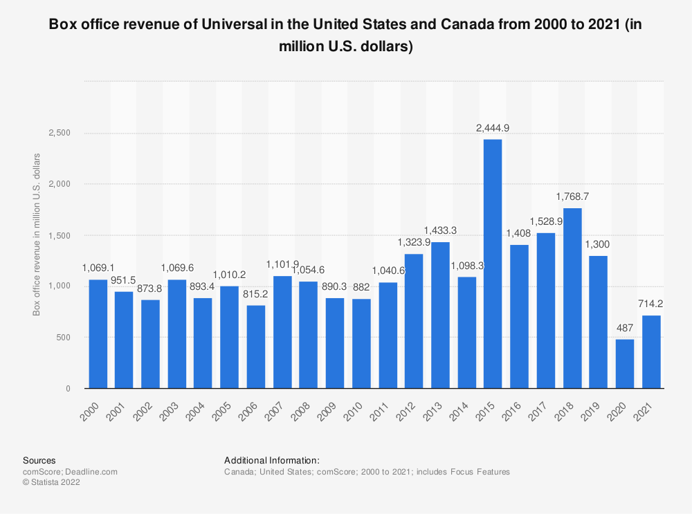 Statistic: North American box office revenue of Universal from 2000 to 2019 (in million U.S. dollars) | Statista
