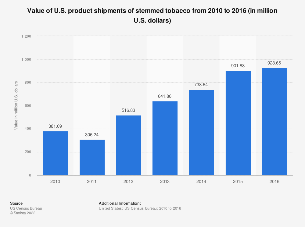 Statistic: Value of U.S. product shipments of stemmed tobacco from 2010 to 2016 (in million U.S. dollars) | Statista