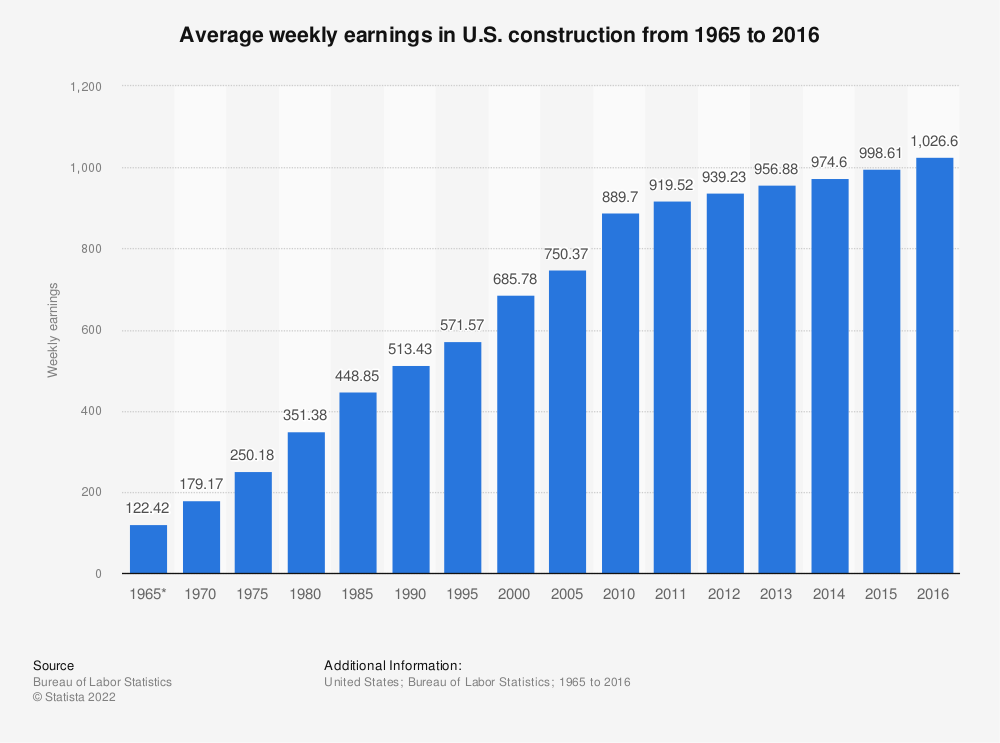 Statistic: Average weekly earnings in U.S. construction from 1965 to 2016 | Statista