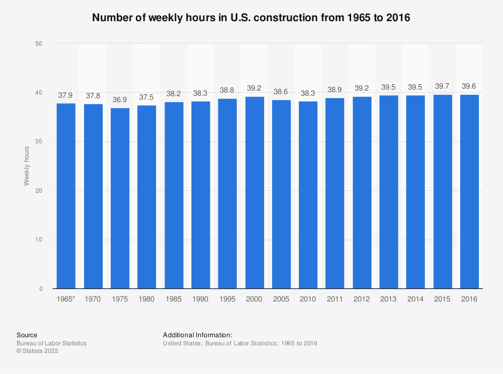 Statistic: Number of weekly hours in U.S. construction from 1965 to 2016 | Statista