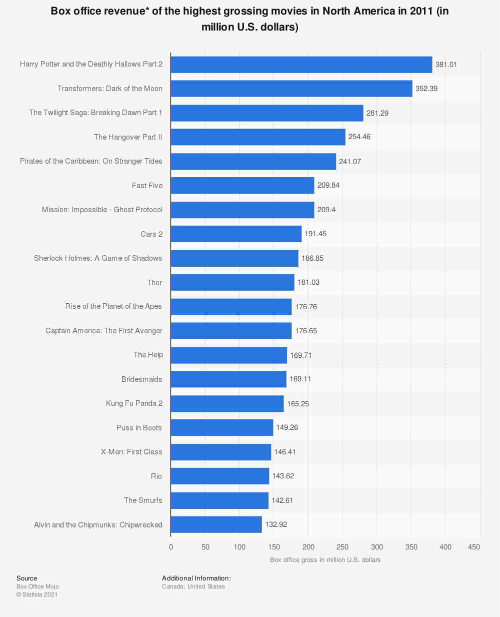 Statistic: Box office revenue* of the highest grossing movies in North America in 2011 (in million U.S. dollars) | Statista