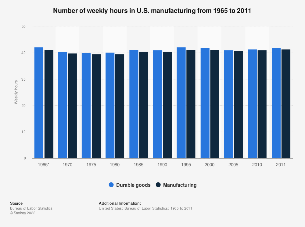 Statistic: Number of weekly hours in U.S. manufacturing from 1965 to 2011 | Statista