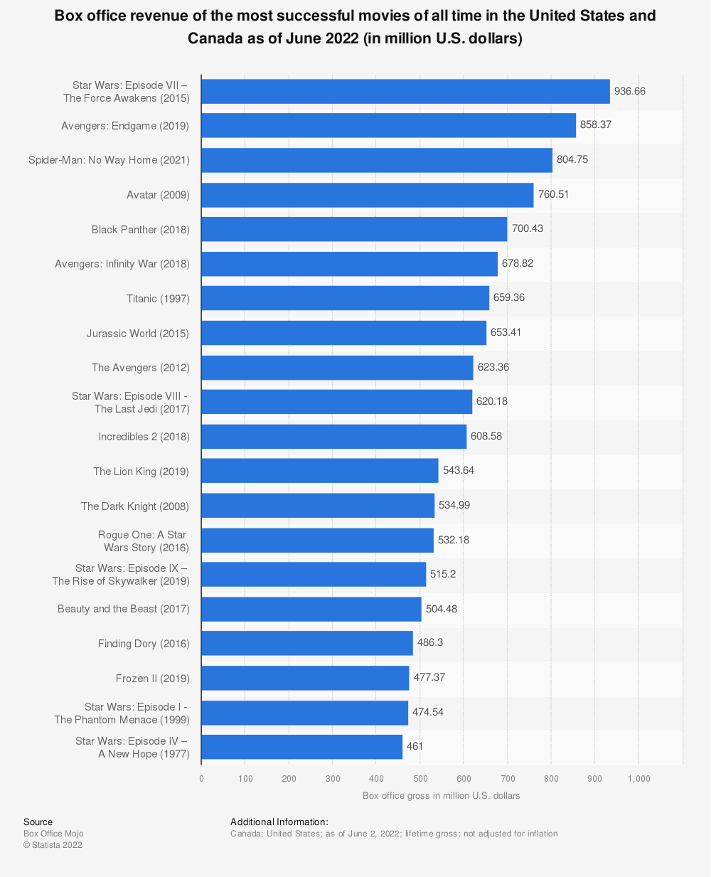 Statistic: Domestic box office revenue of the most successful movies of all time as of January 2018 (in million U.S. dollars)  | Statista