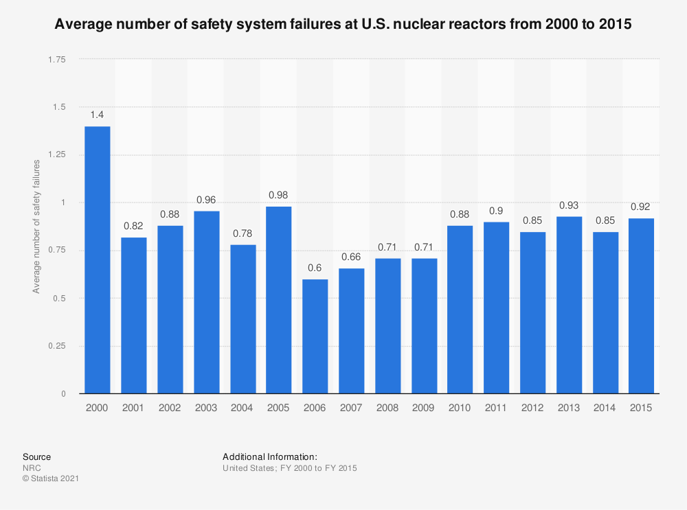 Statistic: Average number of safety system failures at U.S. nuclear reactors from 2000 to 2015 | Statista
