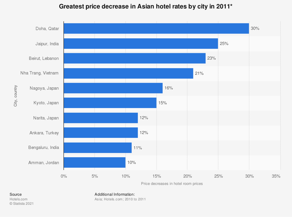 Statistic: Greatest price decrease in Asian hotel rates by city in 2011*   Statista
