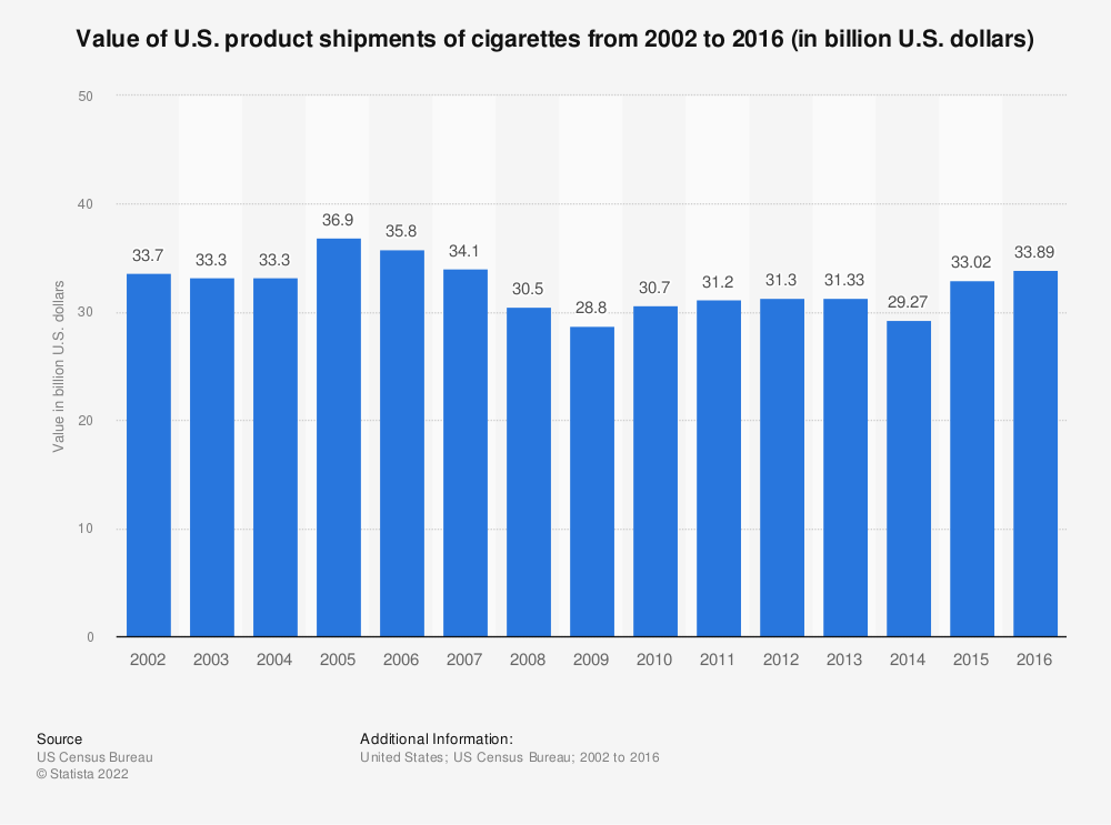 Statistic: Value of U.S. product shipments of cigarettes from 2002 to 2016 (in billion U.S. dollars) | Statista