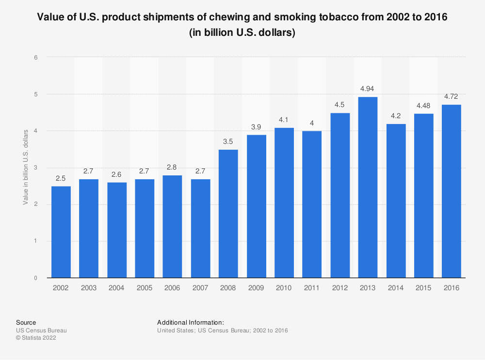 Statistic: Value of U.S. product shipments of chewing and smoking tobacco from 2002 to 2016 (in billion U.S. dollars) | Statista