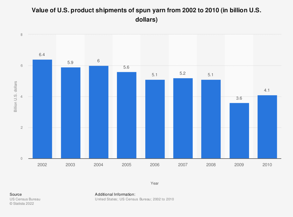 Statistic: Value of U.S. product shipments of spun yarn from 2002 to 2010 (in billion U.S. dollars) | Statista
