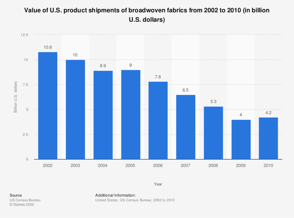 Statistic: Value of U.S. product shipments of broadwoven fabrics from 2002 to 2010 (in billion U.S. dollars) | Statista