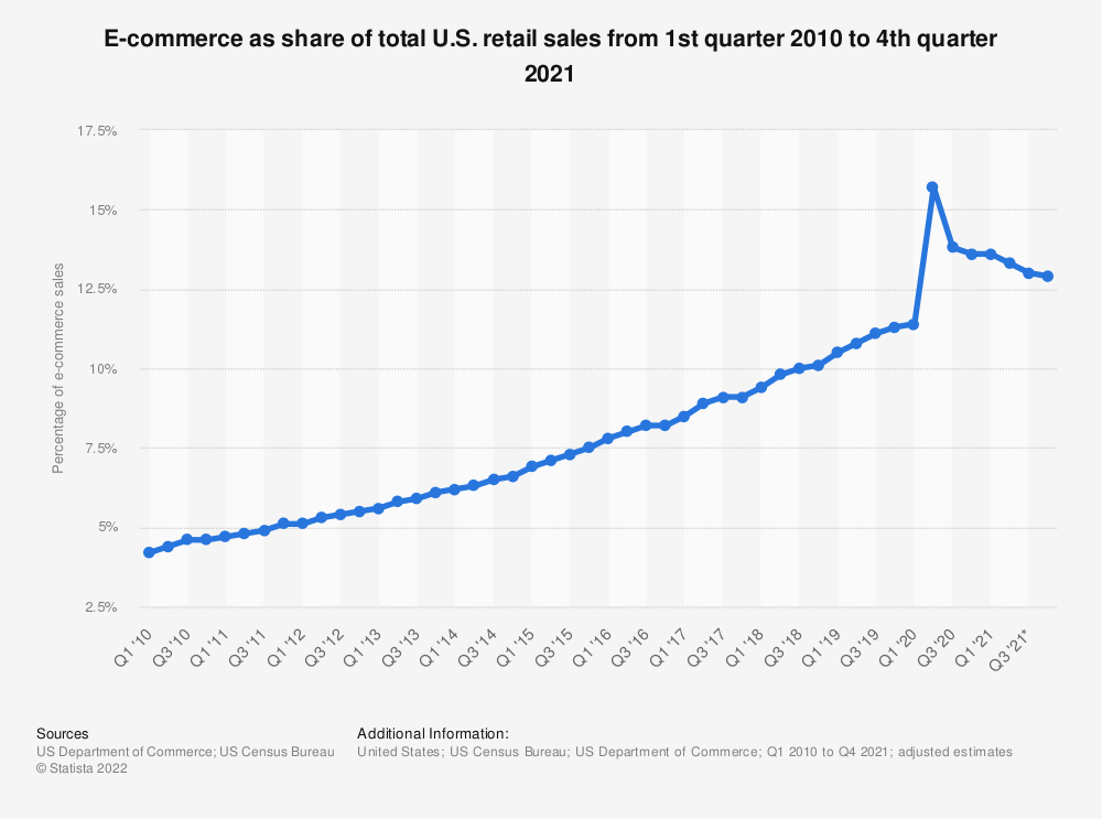Statistic: Quarterly share of e-commerce sales of total U.S. retail sales from 1st quarter 2010 to 4th quarter 2018 | Statista