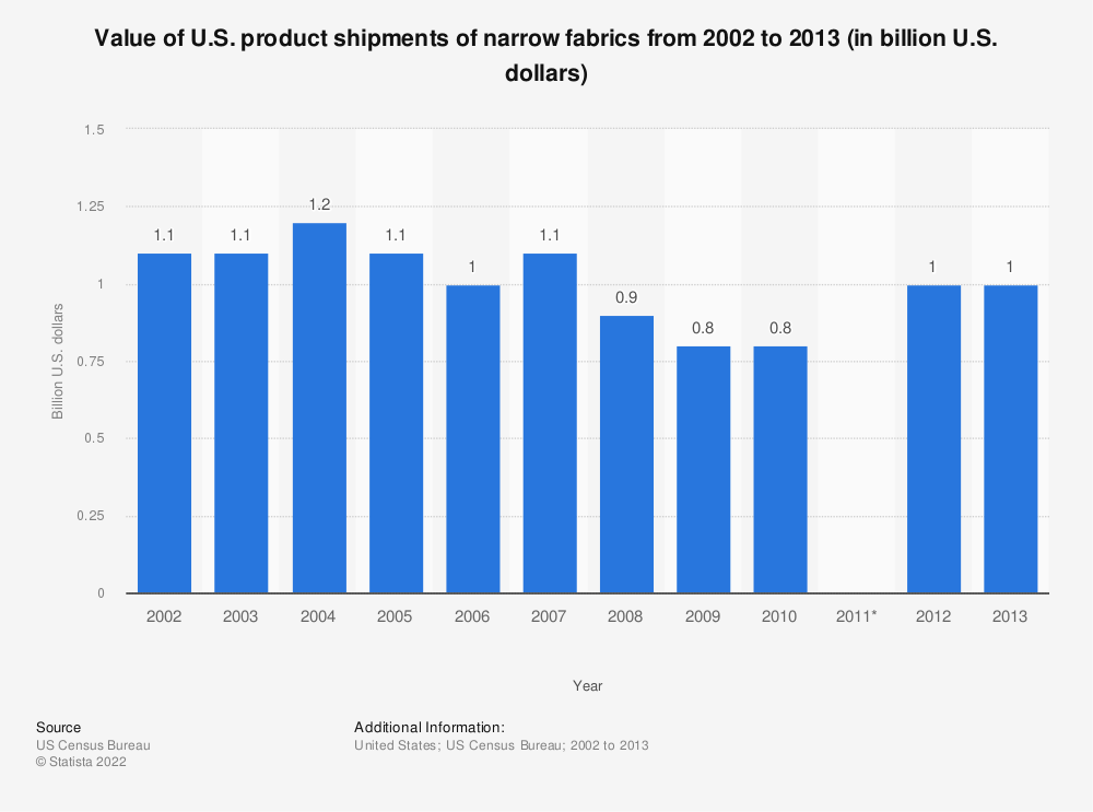 Statistic: Value of U.S. product shipments of narrow fabrics from 2002 to 2013 (in billion U.S. dollars) | Statista
