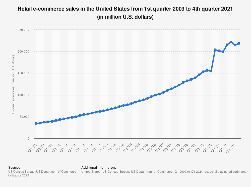 Statistic: Retail e-commerce sales in the United States from 1st quarter 2009 to 3rd quarter 2019 (in million U.S. dollars)   Statista