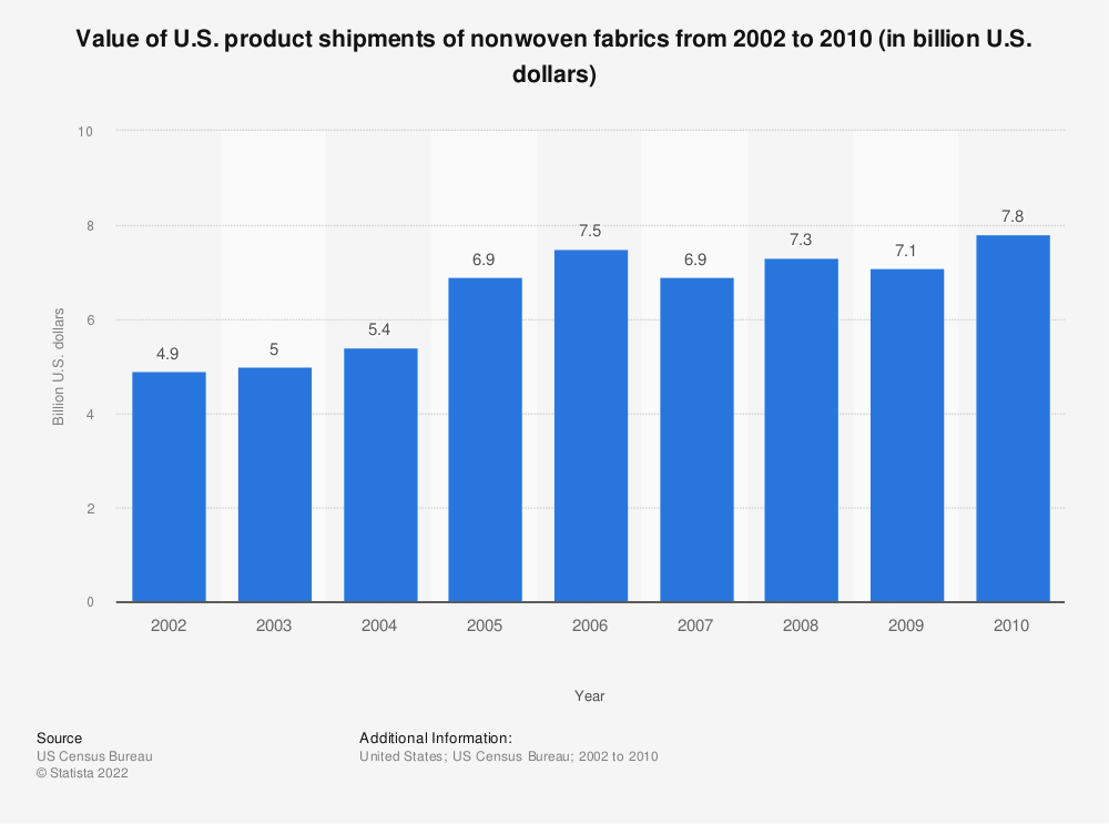 Statistic: Value of U.S. product shipments of nonwoven fabrics from 2002 to 2010 (in billion U.S. dollars) | Statista