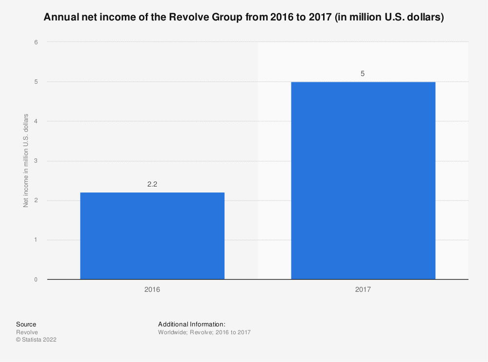 Statistic: Annual net income of the Revolve Group from 2016 to 2017 (in million U.S. dollars)   Statista