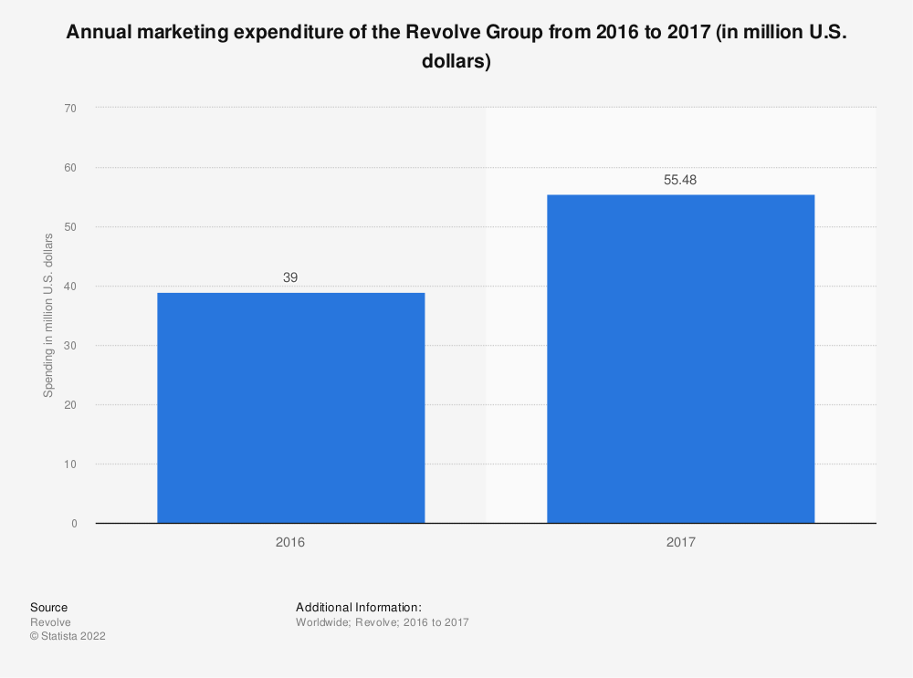 Statistic: Annual marketing expenditure of the Revolve Group from 2016 to 2017 (in million U.S. dollars) | Statista