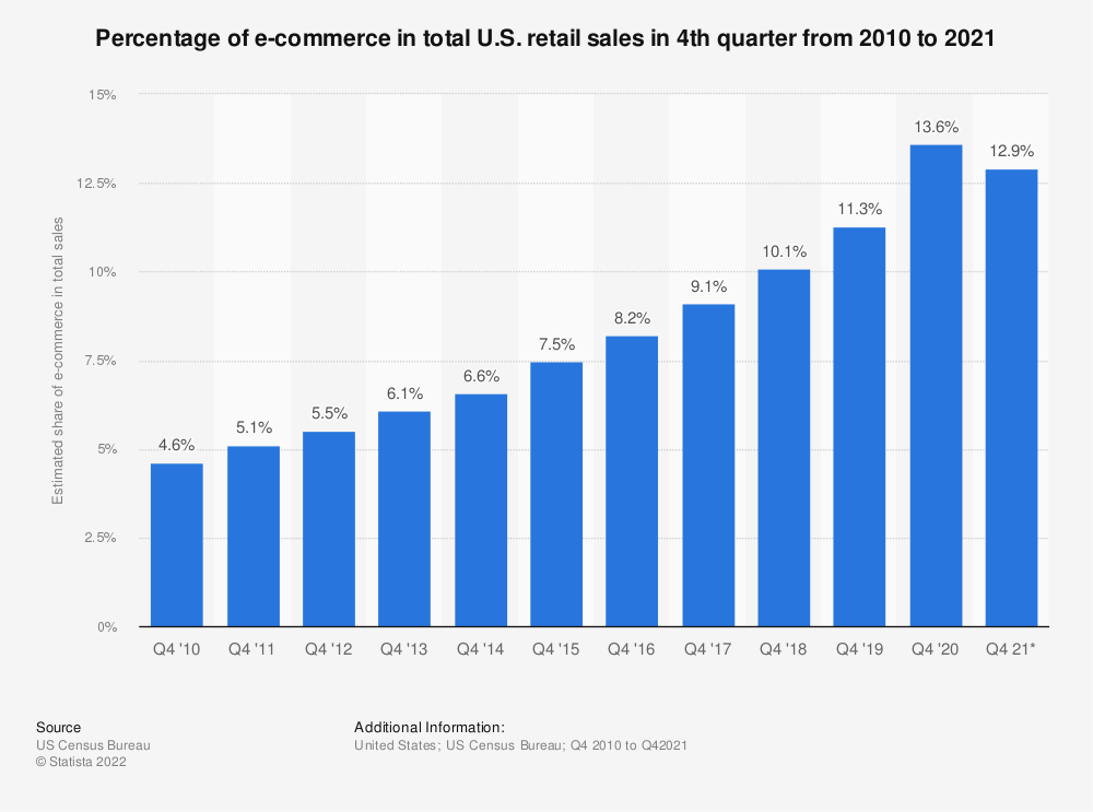 Statistic: Percentage of e-commerce in total U.S. retail sales in 4th quarter from 2010 to 2017 | Statista