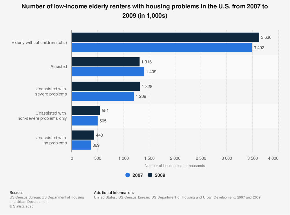 Statistic: Number of low-income elderly renters with housing problems in the U.S. from 2007 to 2009 (in 1,000s) | Statista
