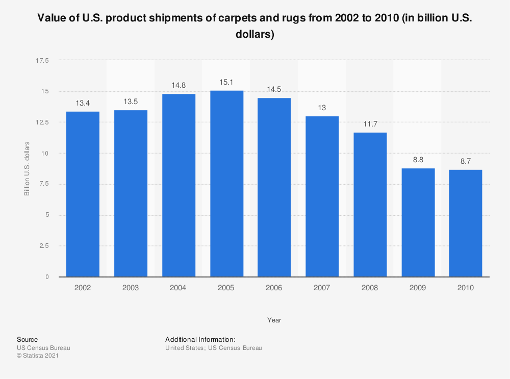 Statistic: Value of U.S. product shipments of carpets and rugs from 2002 to 2010 (in billion U.S. dollars) | Statista