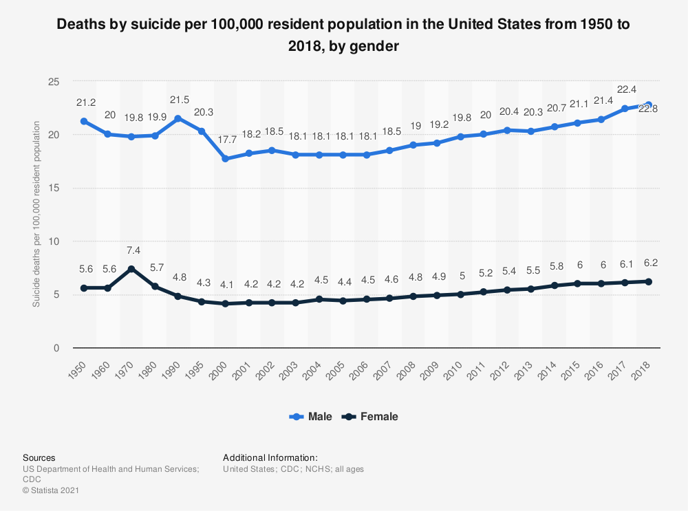 Statistic: Deaths by suicide per 100,000 resident population in the United States from 1950 to 2017, by gender | Statista