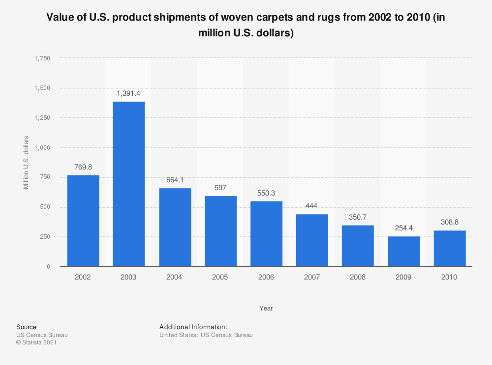 Statistic: Value of U.S. product shipments of woven carpets and rugs from 2002 to 2010 (in million U.S. dollars) | Statista
