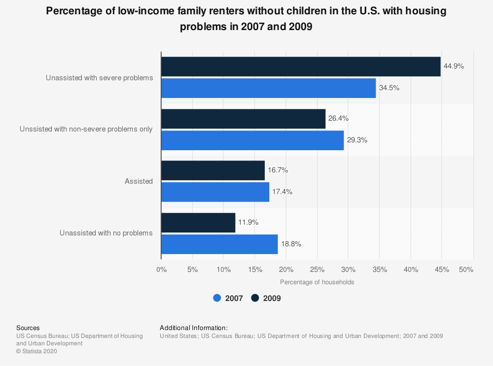 Statistic: Percentage of low-income family renters without children in the U.S. with housing problems in 2007 and 2009 | Statista